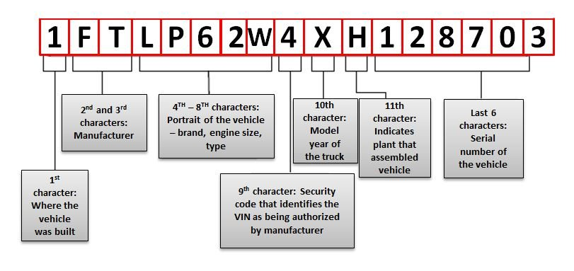 How to know car chassis number 10